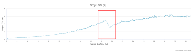 Offgas graph