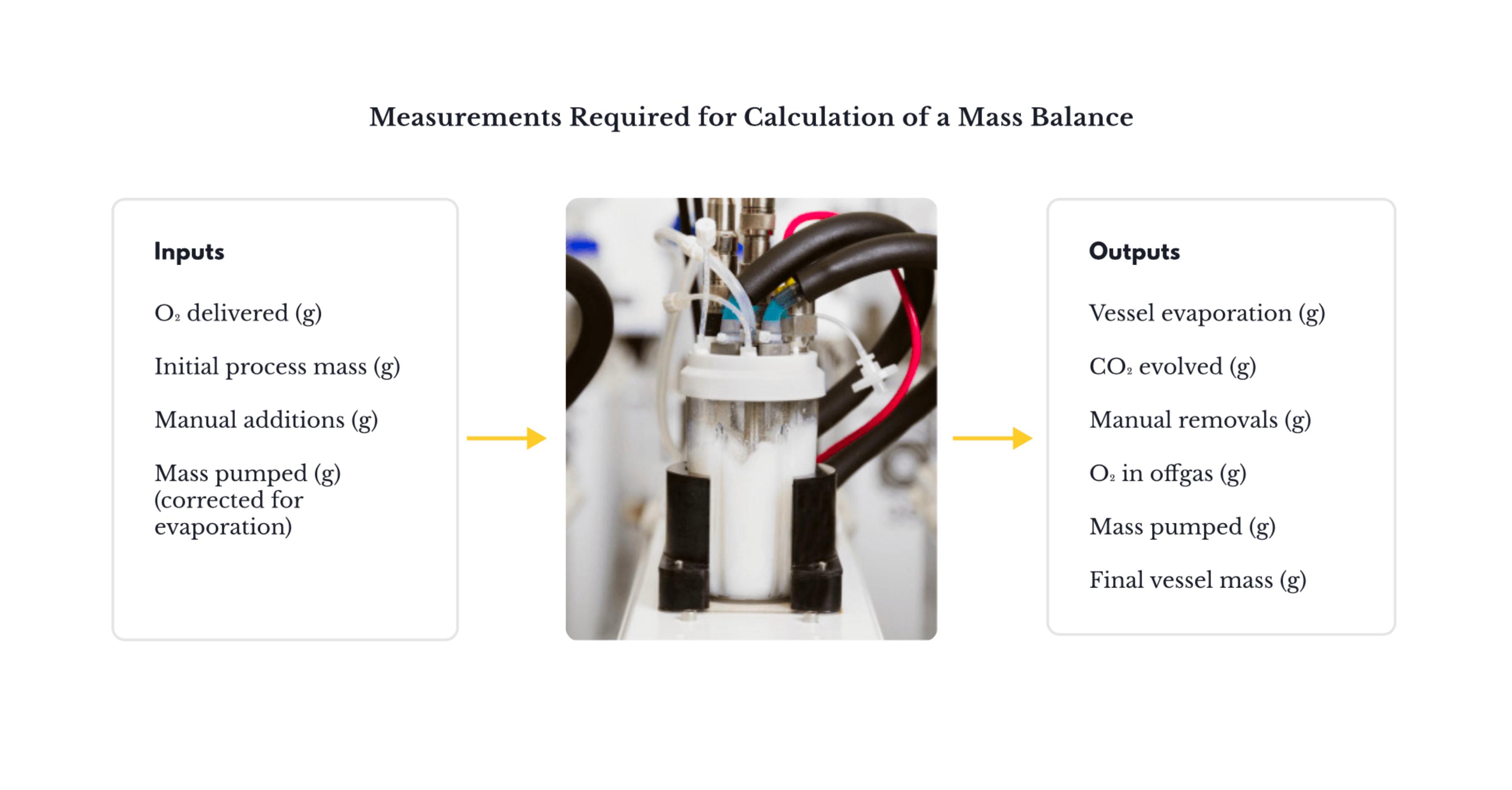 Calculation of mass balance