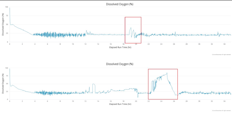 Dissolved oxygen graphs